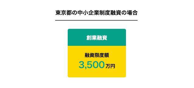 東京都の中小企業制度融資の場合
