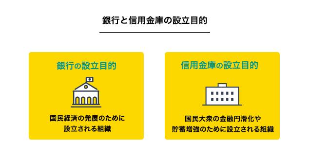 銀行と信用金庫の設立目的
