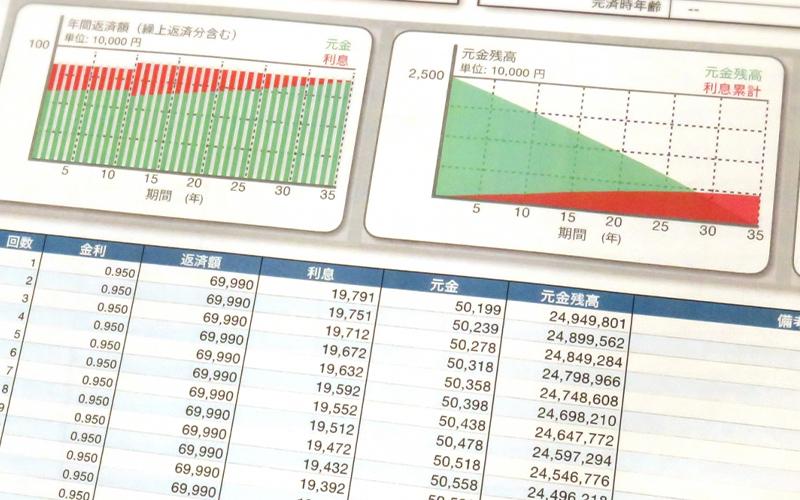事業計画と資金繰り表とのセット